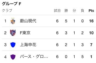 グループFの順位表