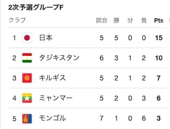 ワールドカップ予選グループF
