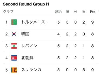 ワールドカップ二次予選グループH