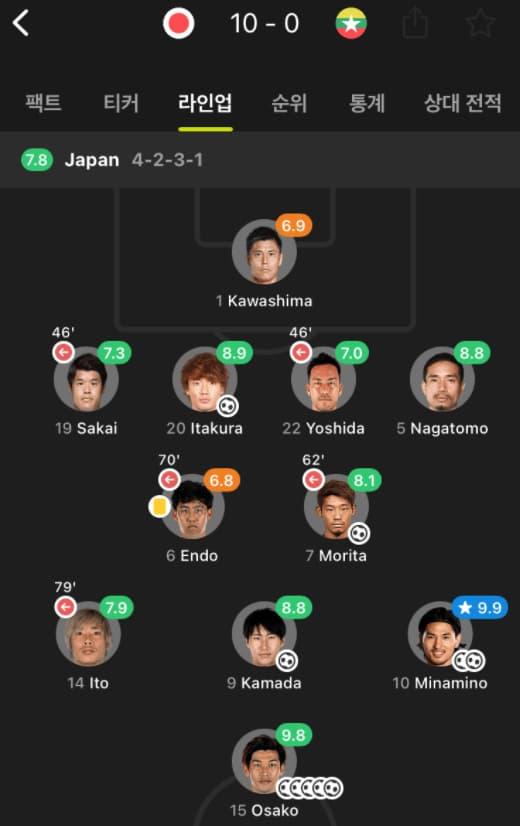 日本代表スタッツ