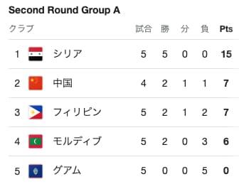 ワールドカップアジア二次予選Aグループ
