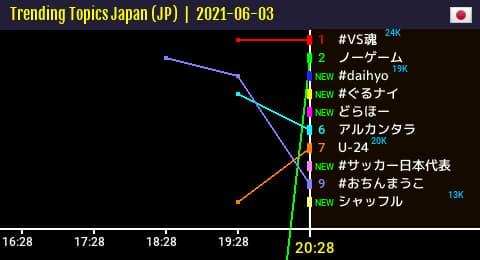 日本のトレンド