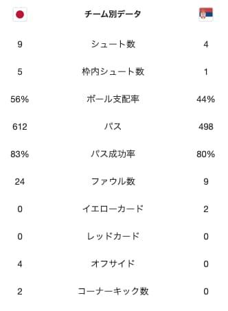 日本対セルビアのスタッツ