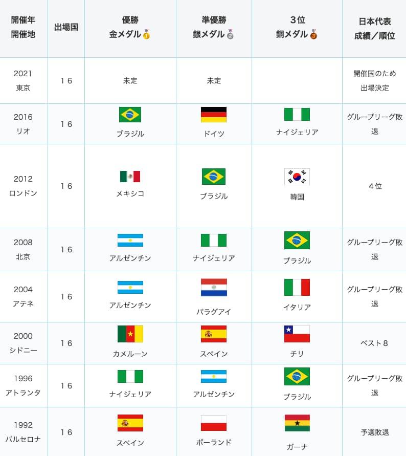 五輪サッカーのメダル獲得国