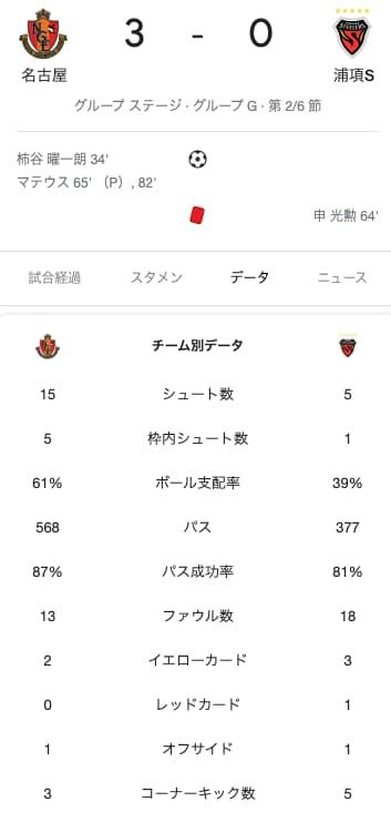 名古屋vs浦項スタッツ