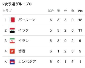 アジア二次予選グループC