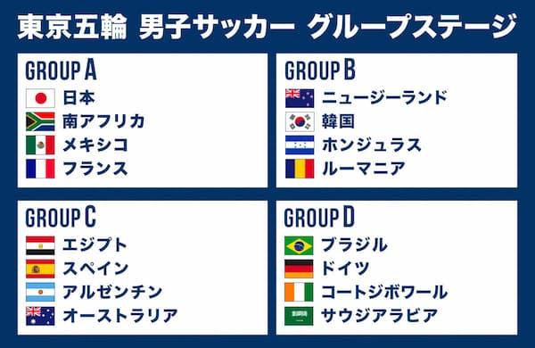 オリンピックサッカーグループ