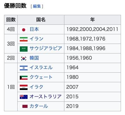 アジアカップ優勝回数