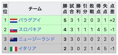 2010ワールドカップグループF