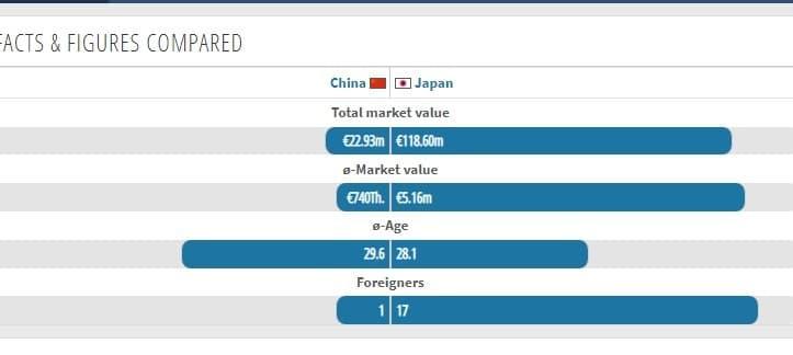 市場価値、平均年齢、海外組の数