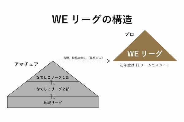WEリーグの構造