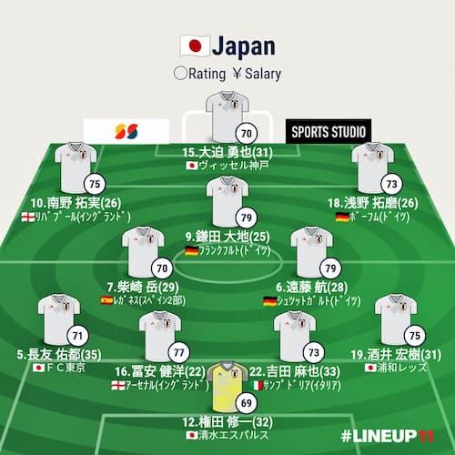 日本代表のスタメン